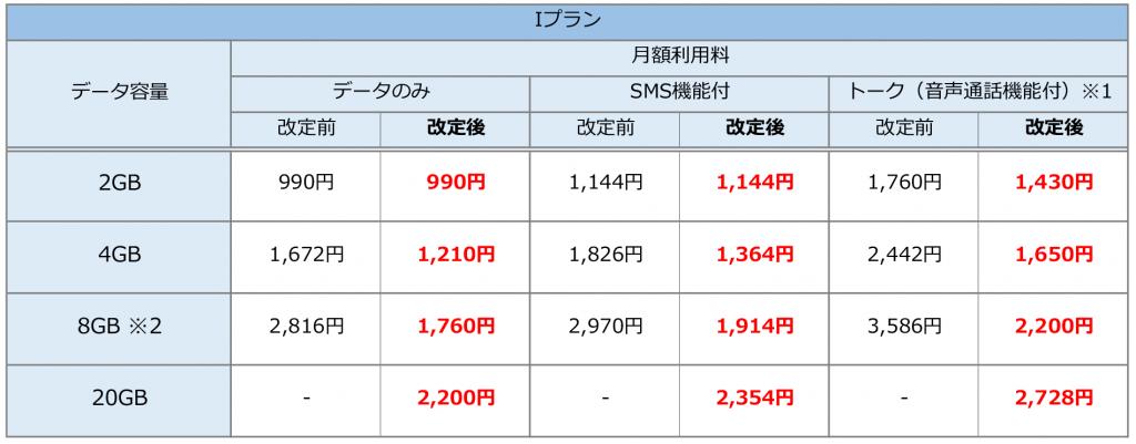 CNAモバイルIプラン価格改定対応表